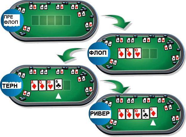 Сет в покере. Значение комбинации и фото