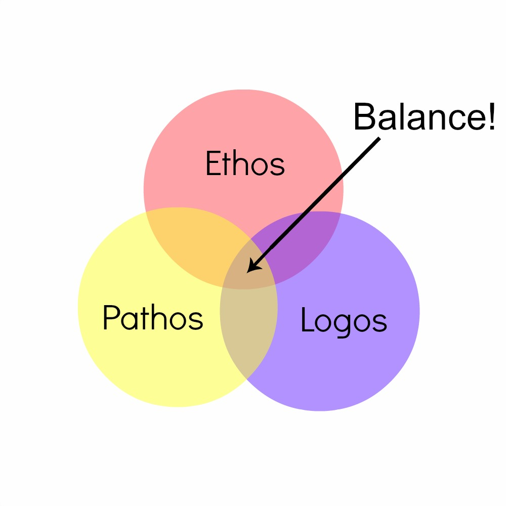using ethos logos pathos against smoking in public
