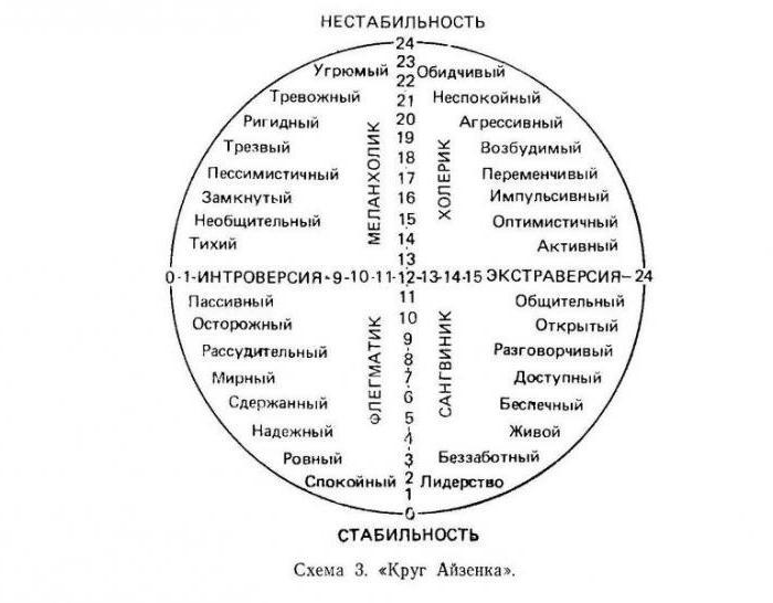 круг Айзенка
