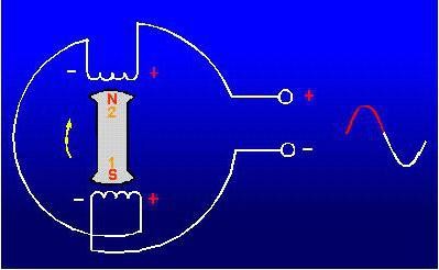 электрический генератор переменного тока