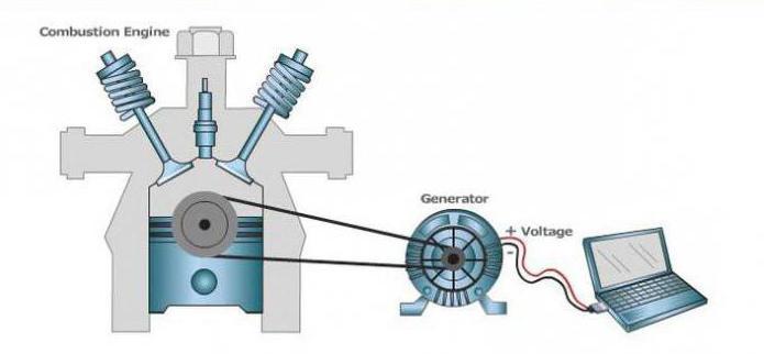 частота генератора переменного тока