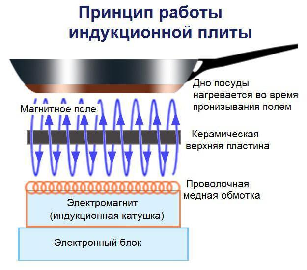 индукционная плита потребляемая мощность