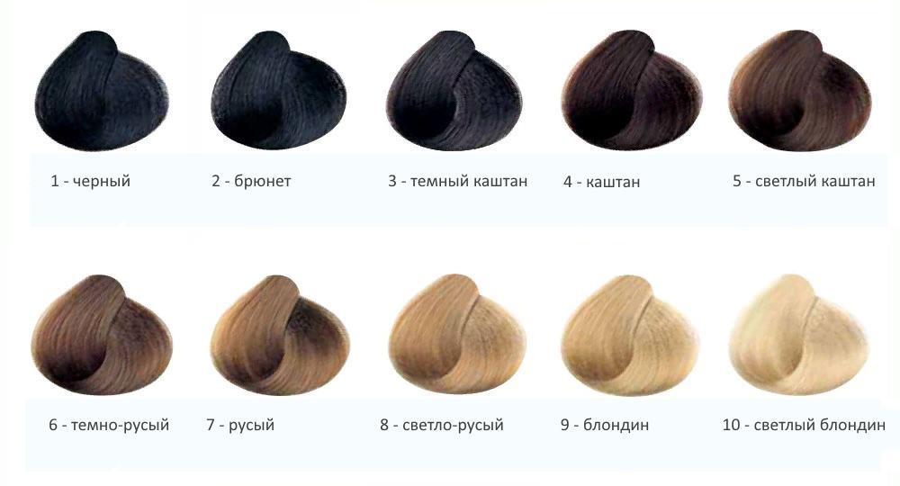 """Краска для волос """"Гарньер. Песчаный берег"""": номер, описание, отзывы"""