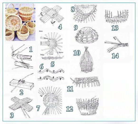 плетение корзин из ивы для начинающих мастер класс