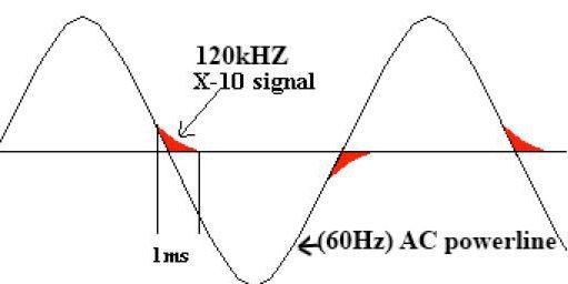 Х10 протокол