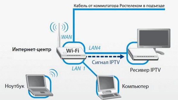"""пакеты интерактивного телевидения """"Ростелеком"""""""