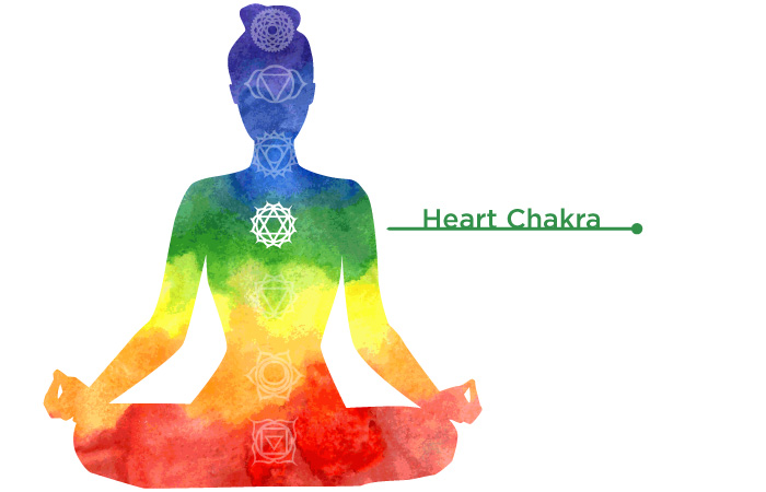 Anahata is located exactly in the middle between the other chakras