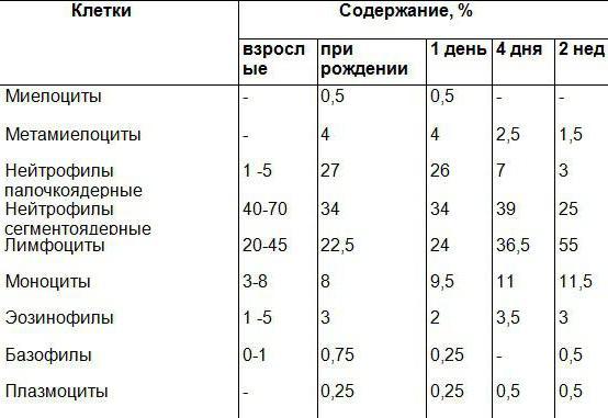 Анализ крови понижен сегментоядерные Справка НД для госслужбы Шелепихинская набережная