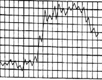 типы температурных кривых