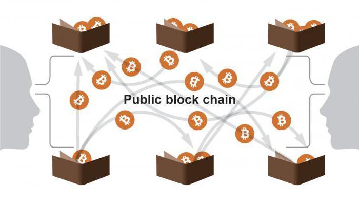 bitcoin core синхронизация с сетью