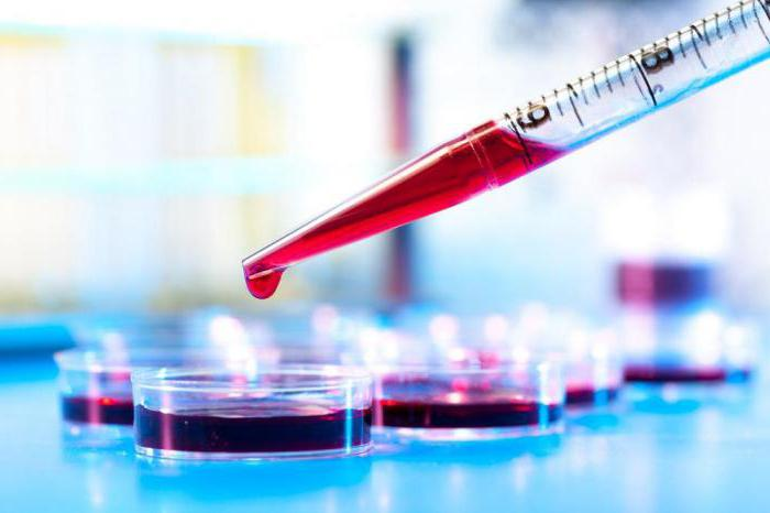 Аллергия по анализу крови