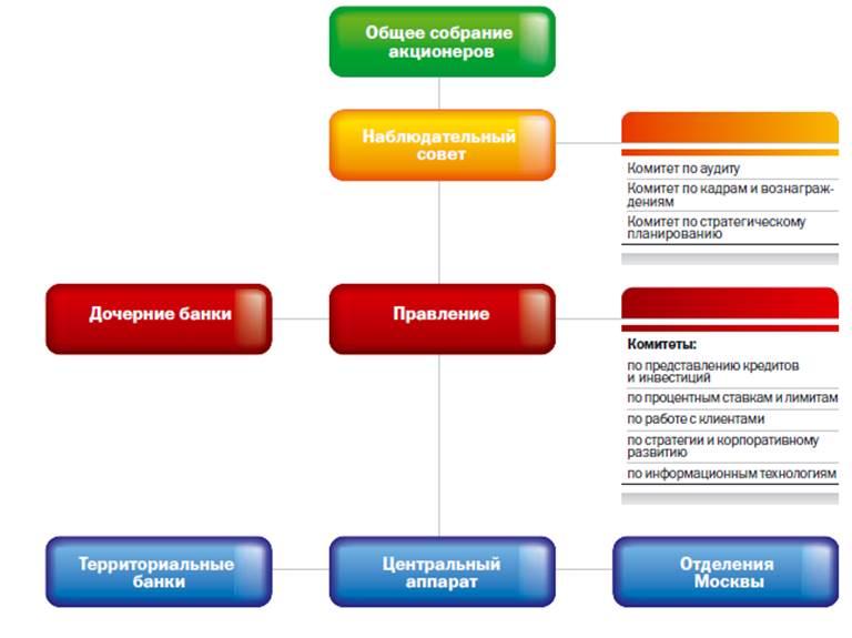 Организационная структура Сбербанка России (схема)