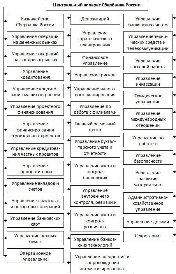 Организационная структура ПАО