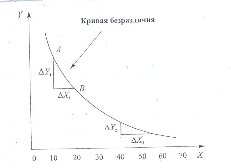 кривая бюджетных линий