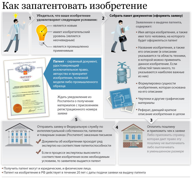 Как запатентовать изобретение в России: особенности, требования и рекомендации