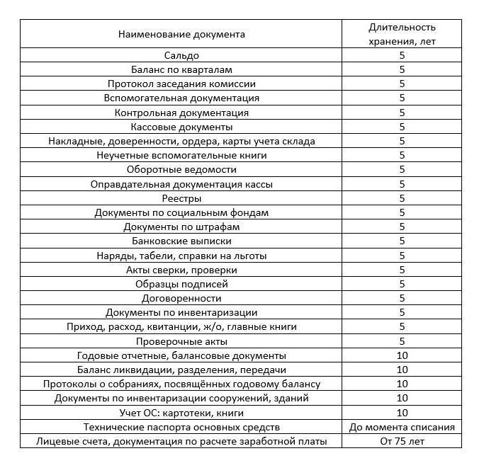 Срок хранения первичной документации в бухгалтерии