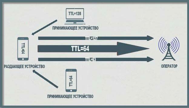 TTL - это что такое?