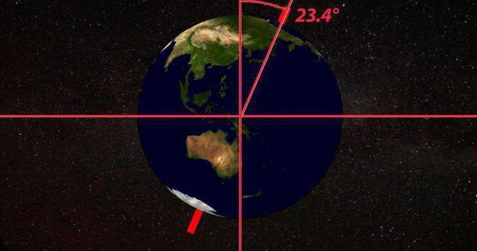 прецессия орбиты