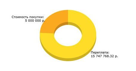 Что нужно для ипотеки на квартиру? Какие документы потребуются?