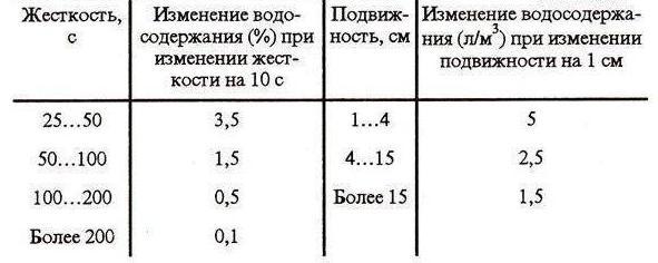 Подвижность бетона таблица пластификаторы для бетона купить в москве