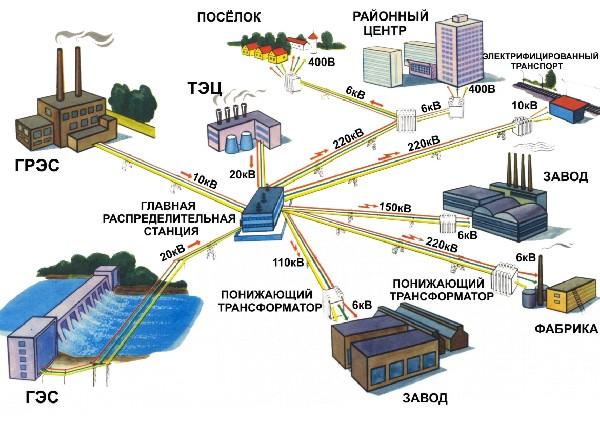 Общая схема поставки энергии