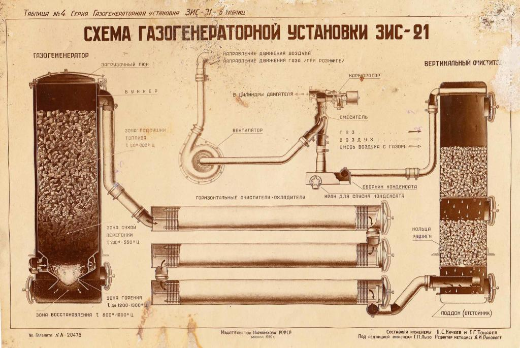 принцип работы газогенератора зис-21