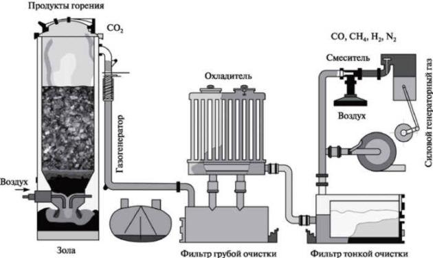 схема работы авто с газогенератором