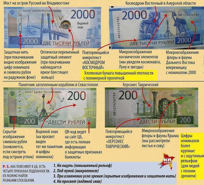 дизайн новых купюр 200 и 2000 рублей