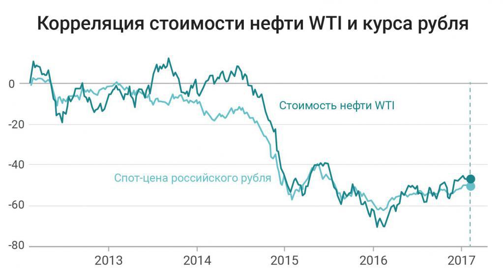 ruble dependence on oil