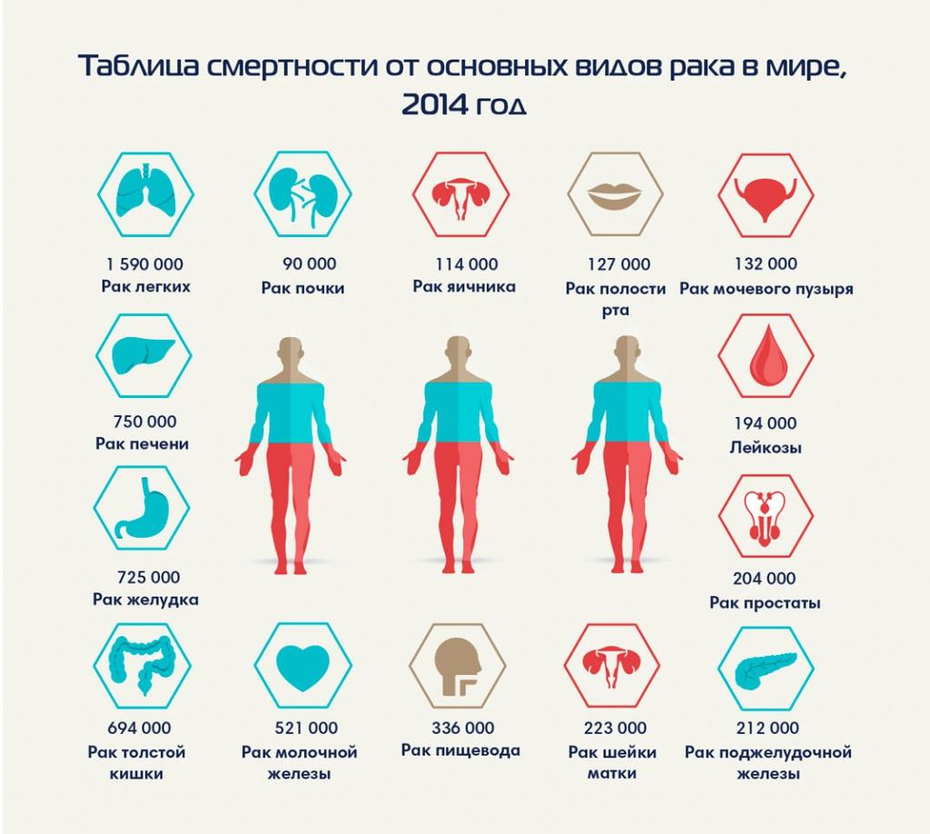 Смертность от рака в россии также существенно выросла за последние годы.