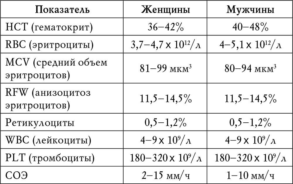 Норме в у крови мужчины анализ лечение уши болезни кролики
