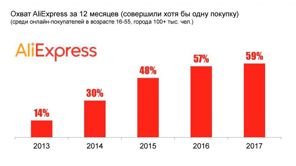 statistics aliexpress