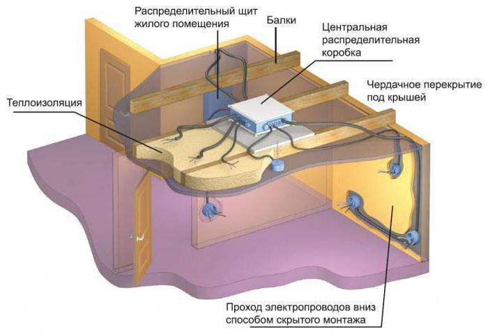 прокладка проводки по полу в квартире