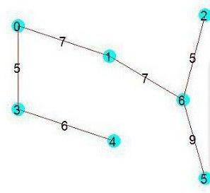 Алгоритм Краскала – построение оптимального каркаса
