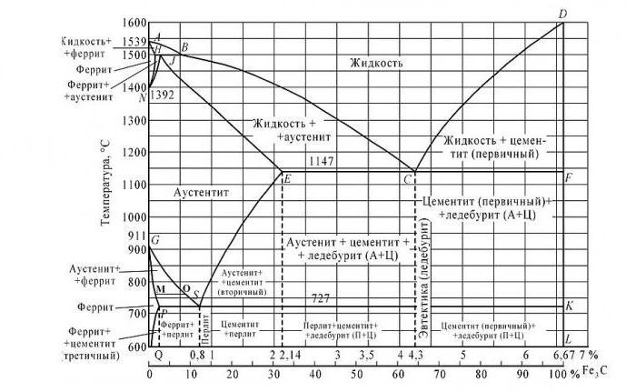 диаграмма железа углерода