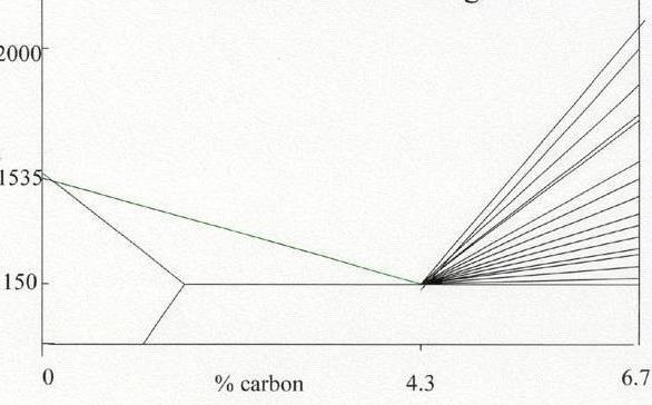 диаграмма сплавов железа с углеродом