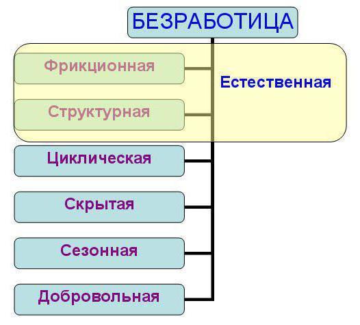 структурная безработица примеры