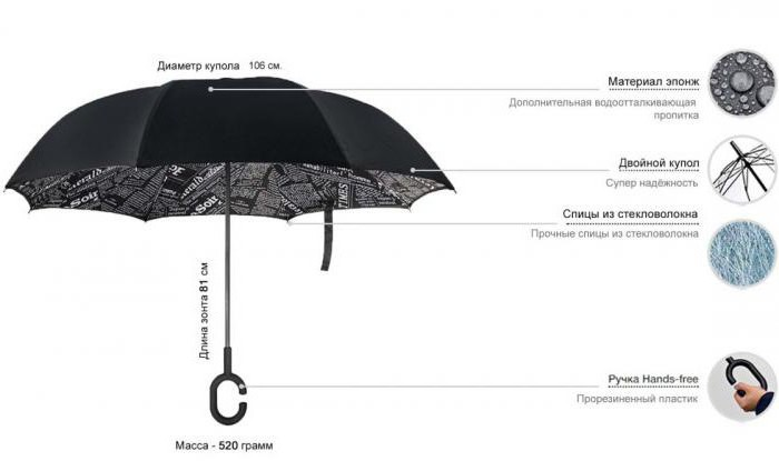 зонт наоборот up brella отзывы