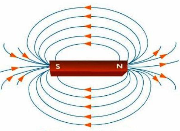maglev magnetic fields