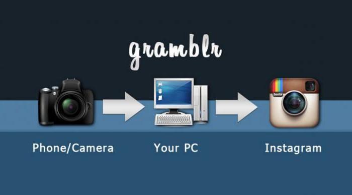 Instagram как загрузить с компьютера