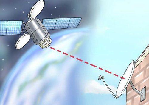 самостоятельная настройка антенны триколор тв на спутник