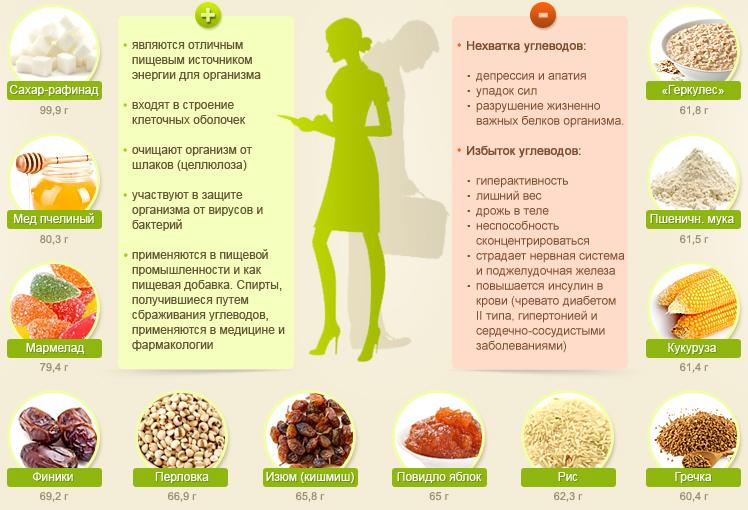 полезны ли углеводы для похудения