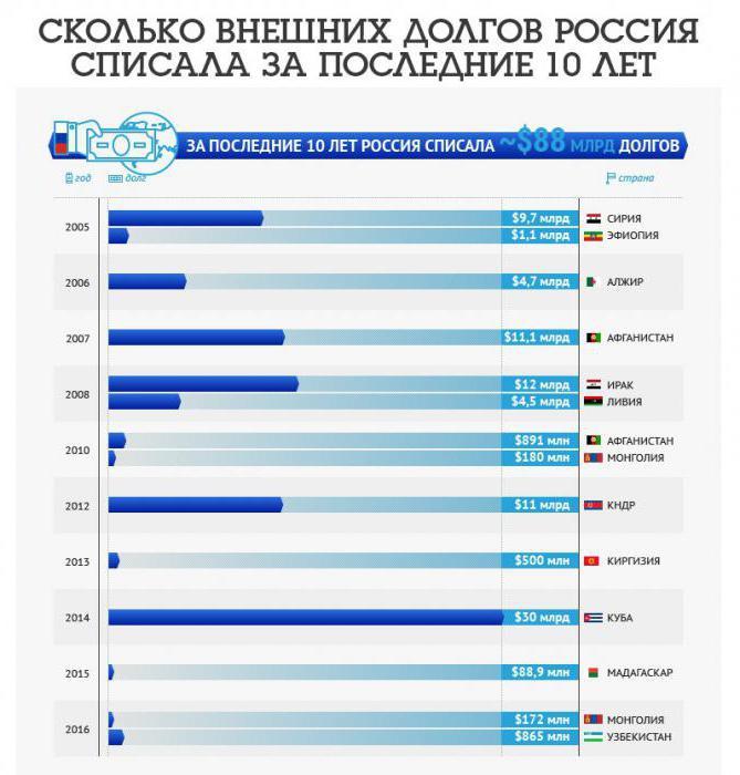 Почему россия списывает долги другим странам