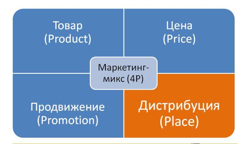 mix marketing elements