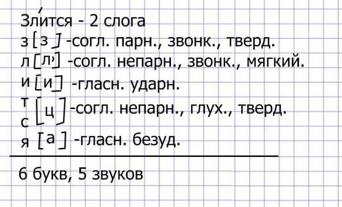 Как сделать звукобуквенный разбор слова фото 836