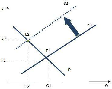 макроэкономические модели