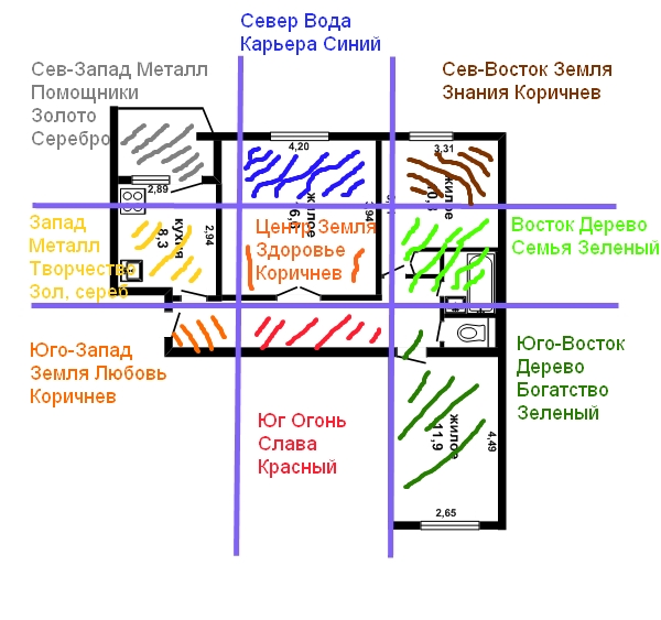 How to identify feng shui zones in an apartment?