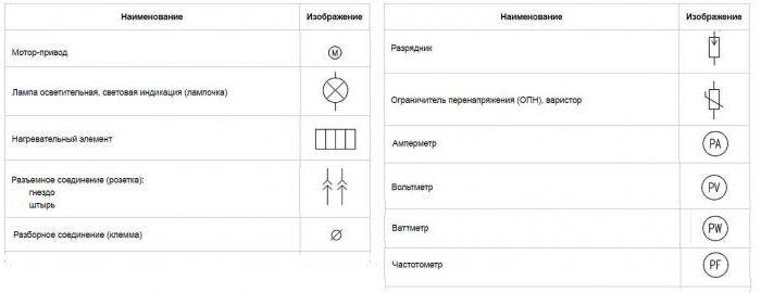 условные обозначения электрических схем размеры