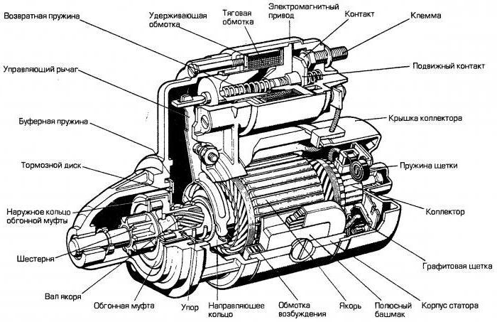 стартер автомобиля схема и виды