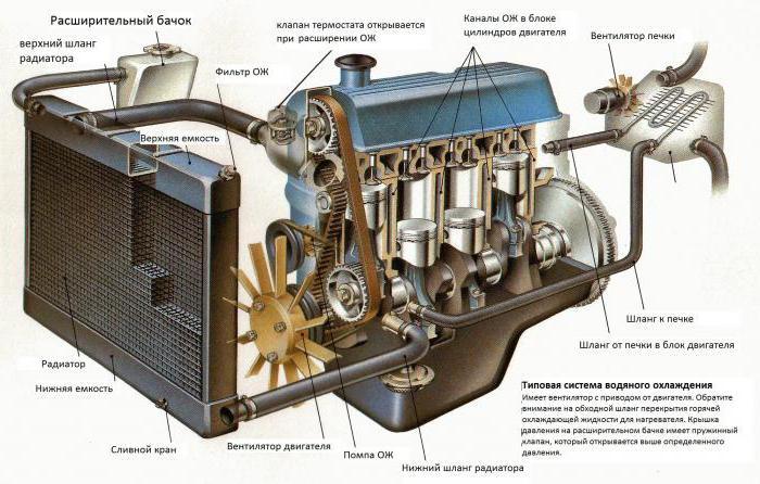 2122828 - Схема движения тосола в системе охлаждения